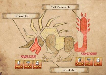 Behemoth - points faibles et type de dégâts effectifs