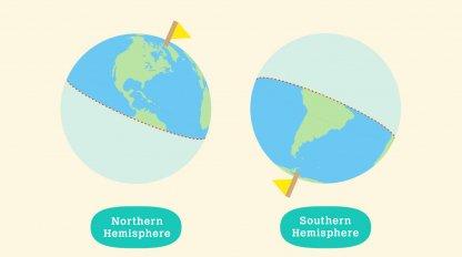 Choisissez l'hémisphère nord ou sud