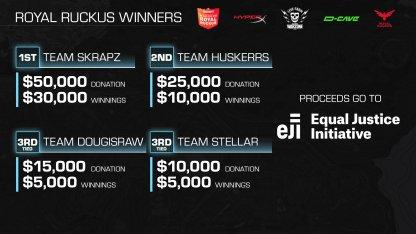 L'équipe Skrapz a remporté le tournoi